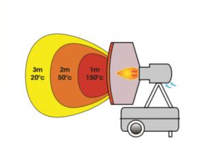 chemat chauffage rayonnement fioul
